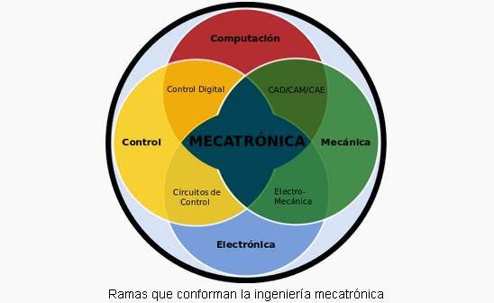 ¿Interesado en estudiar ingeniería mecatrónica?